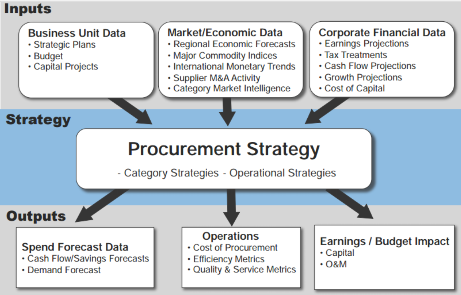 How to build a successful procurement strategy the for Procurement category strategy template