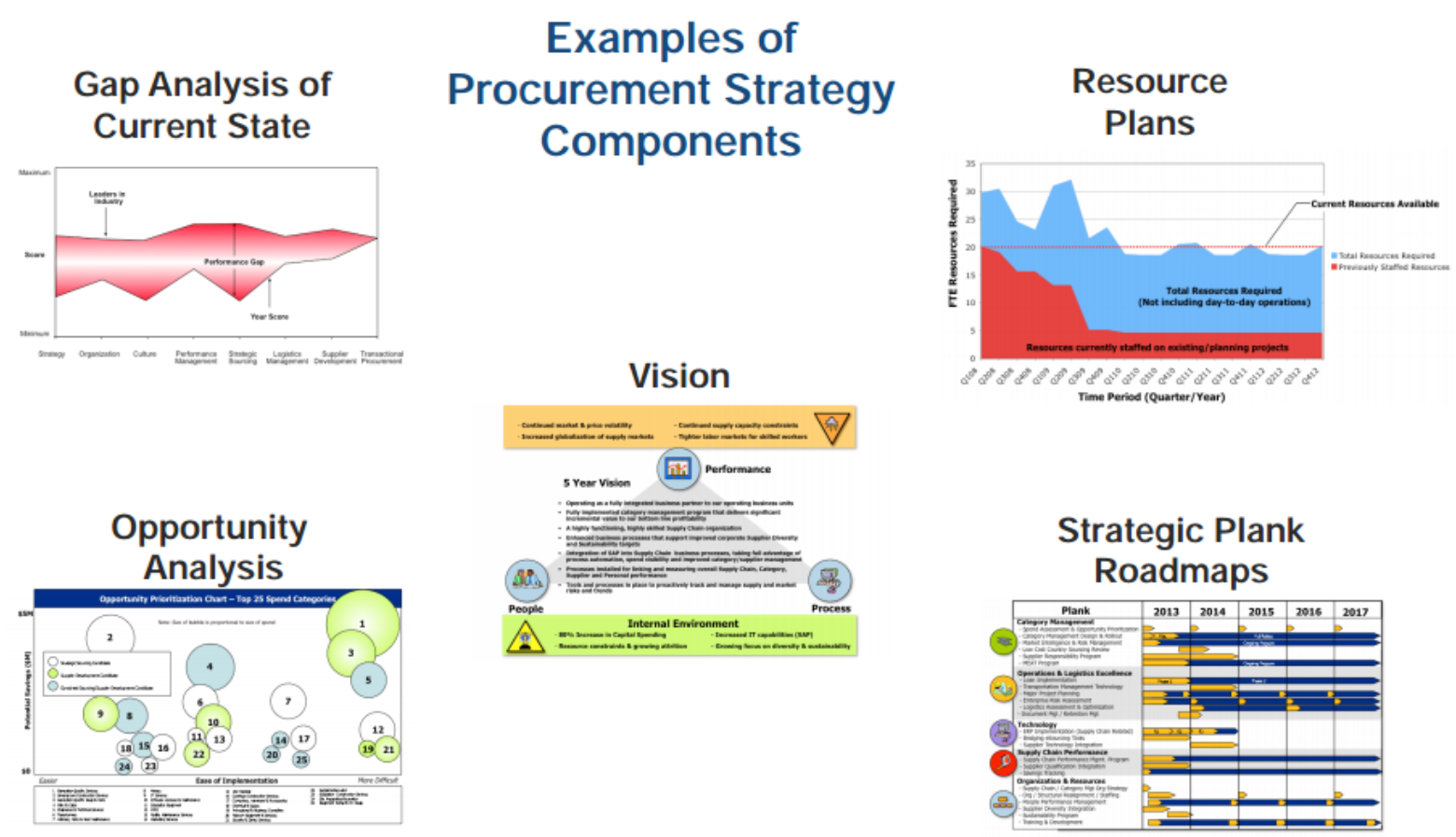 procurement strategy Procurement strategy has been a key part of supply chain management for decades however, the concept is a relatively new trend for law firms.
