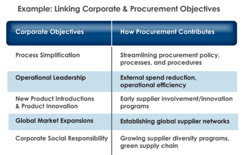 establishing a procurement strategy The objectives of a world-class procurement organization move far beyond the traditional belief that procurement's primary defining procurement strategy and.